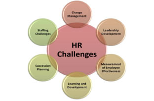 the challenge of human resources management Three major challenges facing human resources in today's world come from the elevation of the human resource function as a core strategic function of the organization the primary challenge facing human resource is to have the right people ready at the right time at the right place.